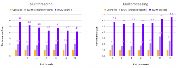 cuCIM's TIFF file loading performance whose performance gain is more than five times on average, compared with OpenSlide.