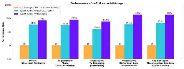 cuCIM's substantial acceleration on advanced image processing algorithms including Richardson Lucy Deconvolution.