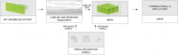 Workflow shows speech data labeling, training, and deploying speech recognition applications.