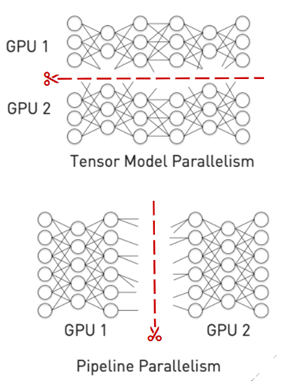 Figure shows two different ways of splitting a model across GPUs for faster inference.
