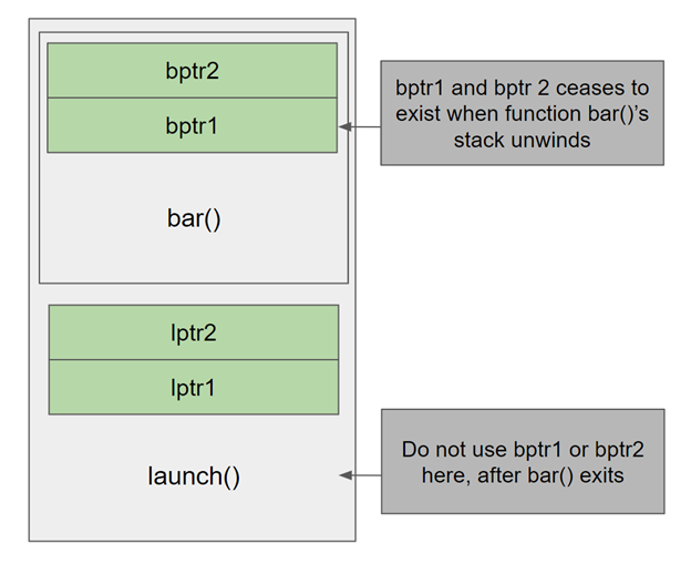 stack frame of calling function launch with memory allocated for lptr1 and lptr2 along with the callee bar()'s stack with memory allocated for bptr1 and bptr2. The memory allocated by bar() should not be returned or referenced in launch.