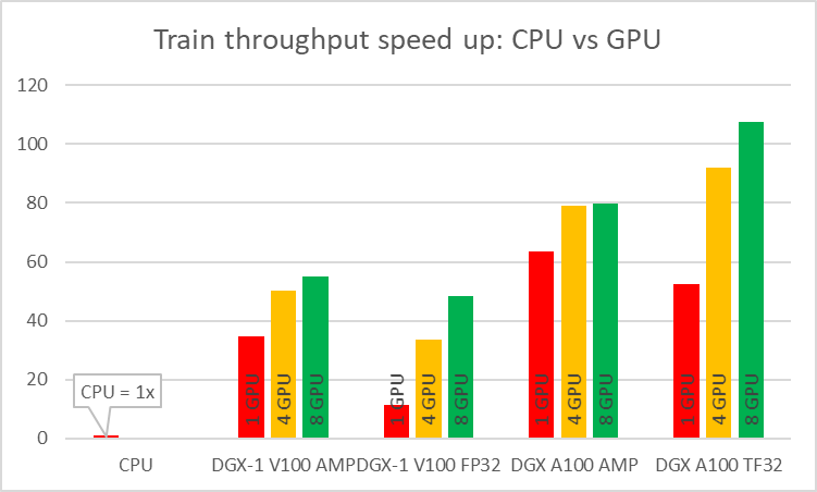 Speedup of CPU vs GPU training. CPU is 1x.