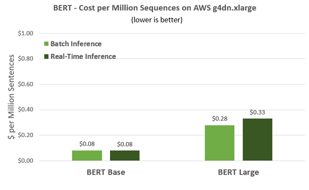 BERT language networks are compute-intensive, but using NVIDIA T4 on AWS' g4dn.xlarge instance, customers can easily deploy using Triton Inference Server, getting great performance and cost efficiency.
