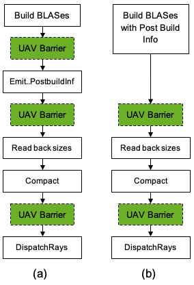 Two block diagrams from building BLASes and calling DispatchRays with UAV Barriers in green box