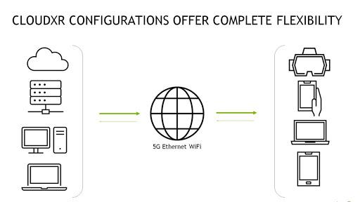 CloudXR configurations include options for cloud, server, desktop, laptop, mobile, and VR headset.