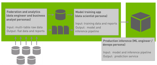 An architecture diagram showing a federation and analytics application that takes five database tables and produces one table and a set of reports, a model training application that takes the federated table and the reports and produces a model, and a production inference application that serves the model.