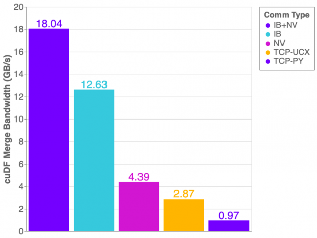 Measured bandwidth of cuDF merge benchmark with UCX-Py on a DGX-1 server. Utilizing both InfiniBand and NVLink transports reaches just over 18 GB/s, InfiniBand without NVLink reaches 12.6 GB/s, NVLink with TCP achieves 4.3 GB/s, TCP over UCX throughput is of 2.8 GB/s and TCP with Python Sockets (meaning no UCX involved) only achieve 970 MB/s.