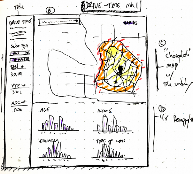 Sketched image used to help determine features and components of the visualization dashboard.