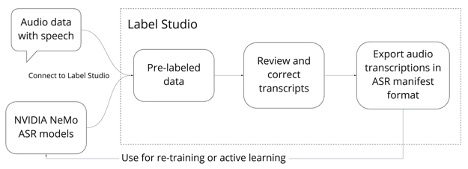 Diagram showing audio data with speech and NeMo ASR models as inputs into Label Studio process with prelabeled data being reviewed and corrected, then exported in ASR manifest format.