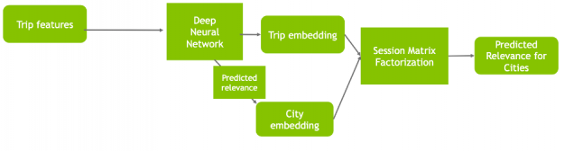 The image shows trip embeddings and city embeddings from a DNN feeding into a session matrix factorization layer.