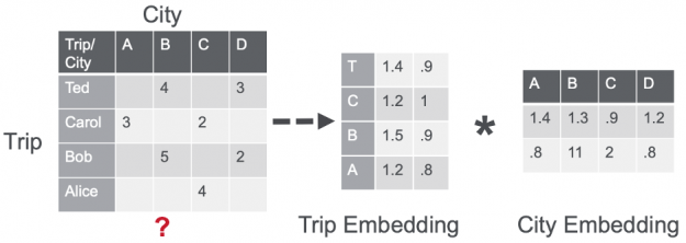 The image shows 3 matrices, a sparse trip city interaction matrix as the product of two dense matrices, trip and city factor matrices.