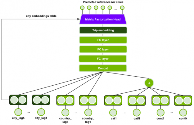 The image shows the MLP-SMF model architecture.