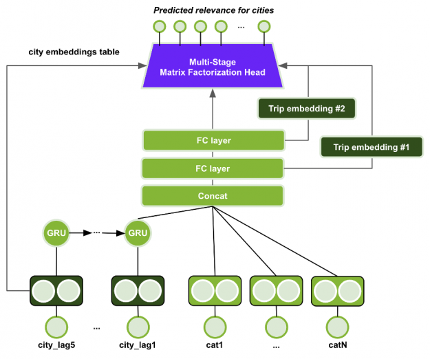 The image shows the GRU-MS-SMF model architecture.