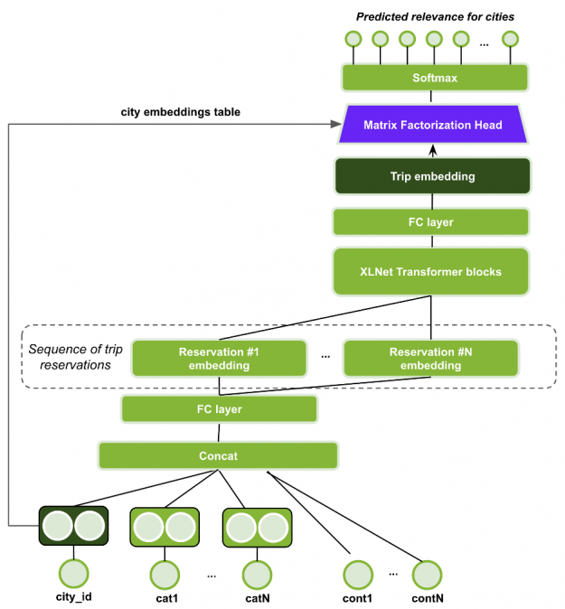 The image shows the XLNet-SMF model architecture.