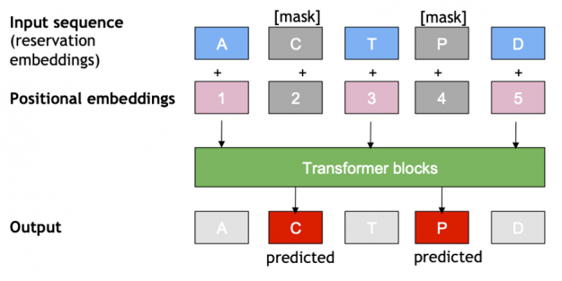 = The image shows that during masked language sequence model training, the model is allowed to use items on the right (future information) for predictions. During evaluation, the last item of the sequence is masked to prevent future information leak.