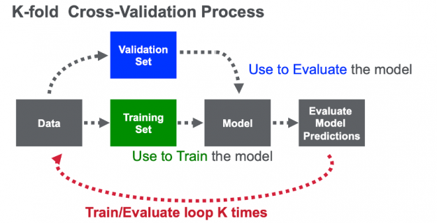 The image shows the K-fold cross-validation process. The data is split into k folds (partitions). Each fold is used one time as the validation dataset, while the rest (Out-Of-Fold - OOF) are used for training.