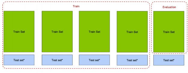 The image shows for each fold, the train set fold was used for evaluation and both the train and test set Out-Of-Folds for training.