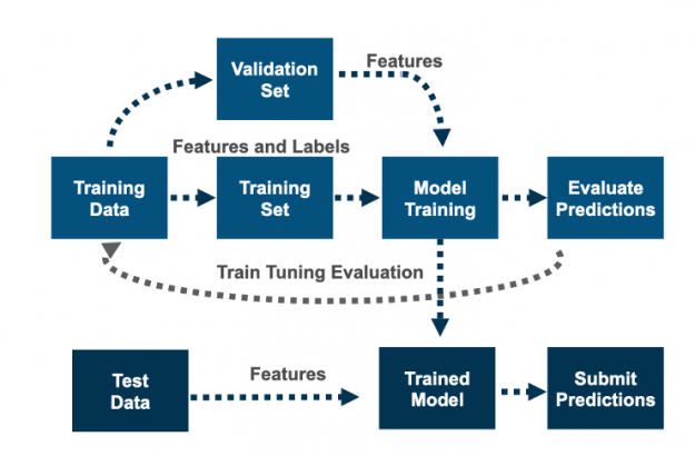 The image shows using the trained mode is to get and submit predictions on the test data.
