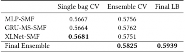 The table shows the final results by architecture and for the final ensemble - MLP-SMF uses 8 bags, GRU-MS-SMF uses 7 bags and XLNet-SMF uses 5 bags.