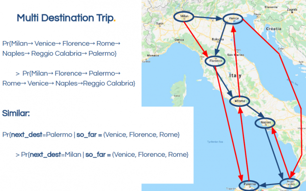 The image shows city sequences for Italy are more likely to be in a logical order based on distance and direction.