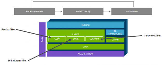 The image shows a RAPIDS software stack with end-to-end data preparation model training and visualization.