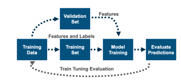 The diagram shows data discovery consisting of feature extraction, model training, testing, and tuning.