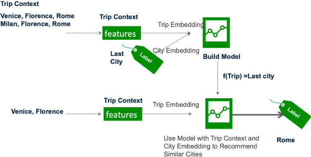 The image shows the trip features and the last city being used to learn trip and city embeddings which are used by a trained model to infer similar cities.