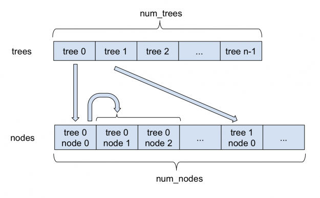 Figure 1 depicts how sparse forests are stored in FIL.