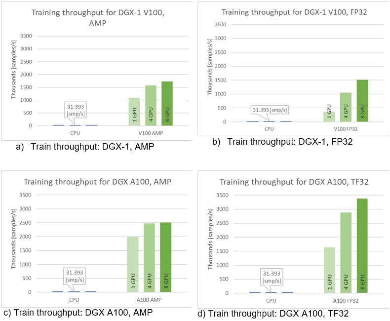 Speedup of CPU vs GPU training is up to over 100x.