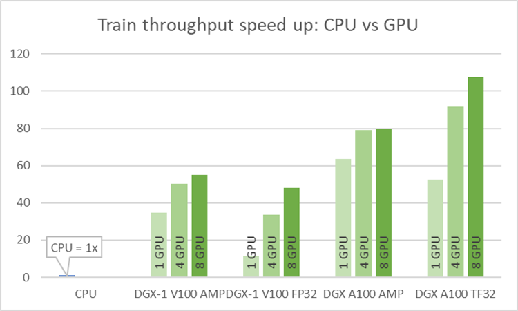 Speedup of CPU vs GPU training. CPU is 1x.