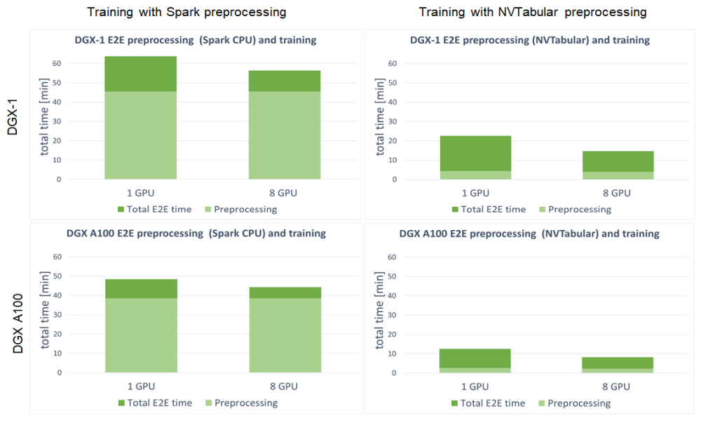 Four bar charts with the difference between preprocessing and preprocessing with model training, between one GPU and eight GPUs.