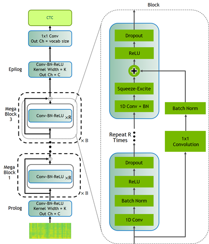Block diagram of Citrinet architecture with CTC decoding