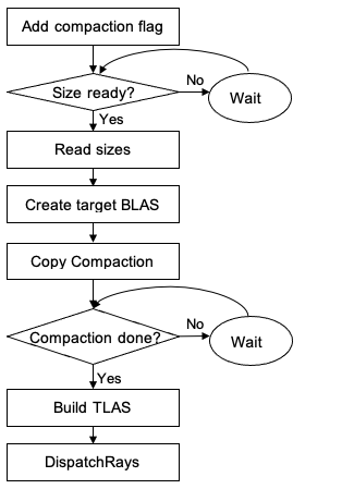 A block diagram with control flow from adding flags to calling DispatchRays.