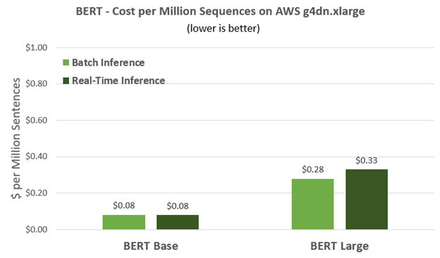 BERT language networks are compute-intensive but inferencing with g4dn.xlarge costs under 50 cents per million sentences.