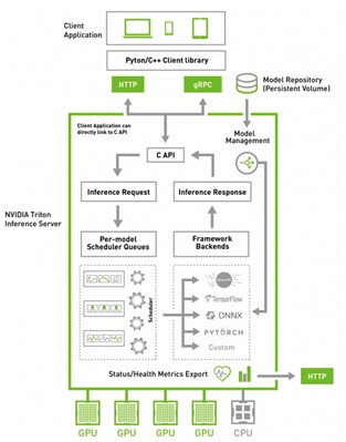 Diagram shows NVIDIA Triton architecture.