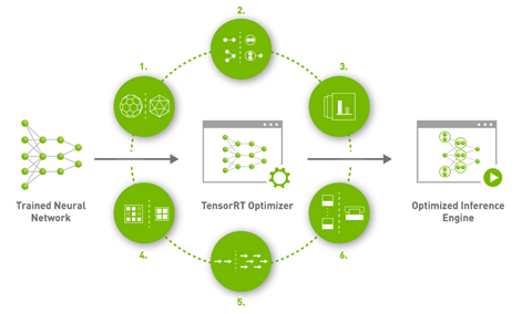 TensorRT makes it easy to get the most out of your GPU inference performance, with layer and tensor fusion, reduced mixed precision and optimized kernels.