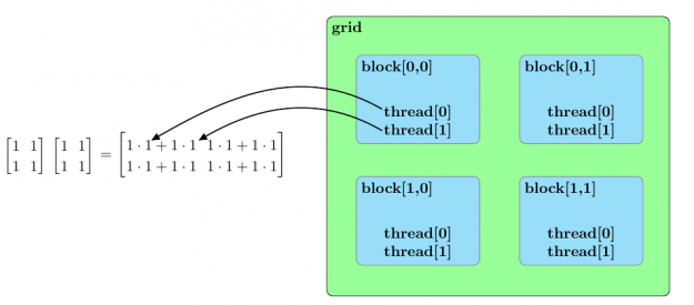 Grid composed of blocks in a 2x2 grid, which parallelize the multiplication of two 2x2 matrices composed of ones.