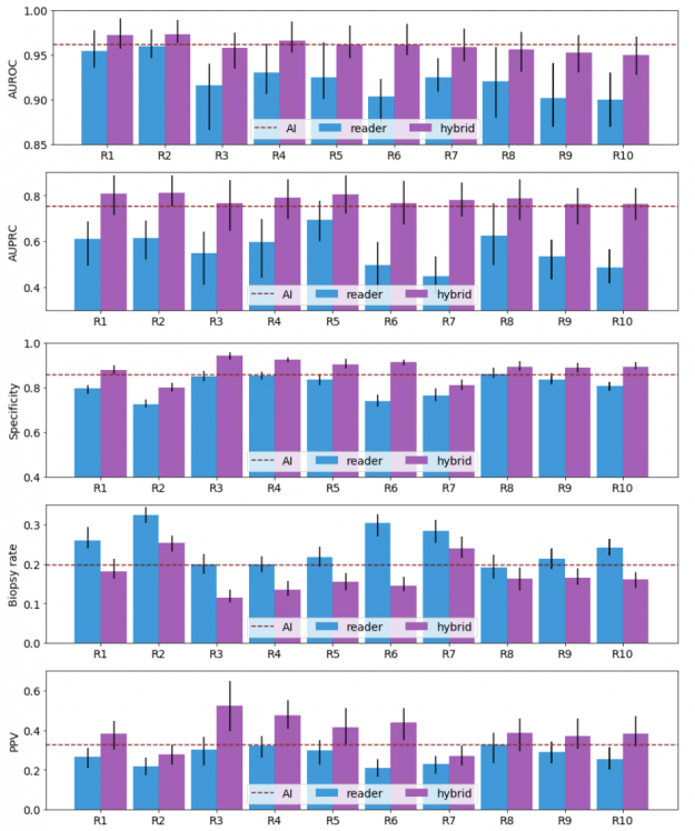 Performance metrics, including AUROC, AUPRC, specificity, biopsy rate, and PPV comparing the AI, readers, and hybrid models between the AI and each reader. The hybrid approach improves the performance of all readers across all metrics.