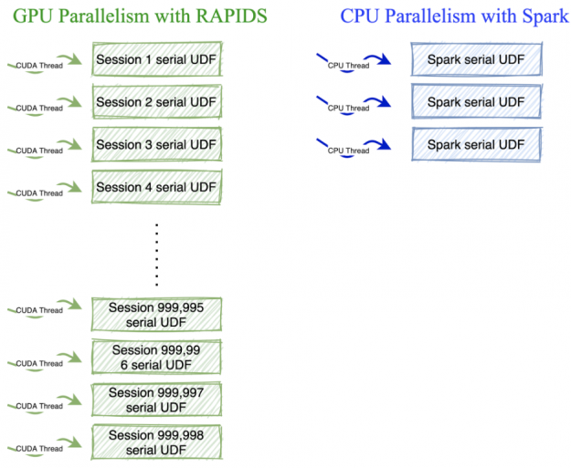 Each cuda  thread does sequential work specific  to session. As we have a lot of sessions and cuda threads  we get a lot of parallelism.  For CPU we have less threads so we get less parallelism.