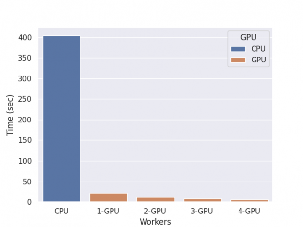 The chart shows a significant speedup using GPU cluster to compute SHAP value.