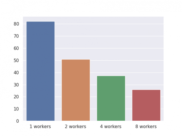 The chart shows the time of running the pipeline with different number of GPU workers.