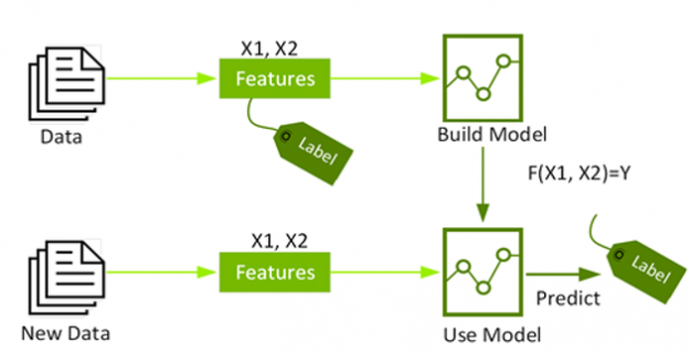The diagram shows data consisting of labels and features used to build a model. The model is then used to make predictions on new data features.