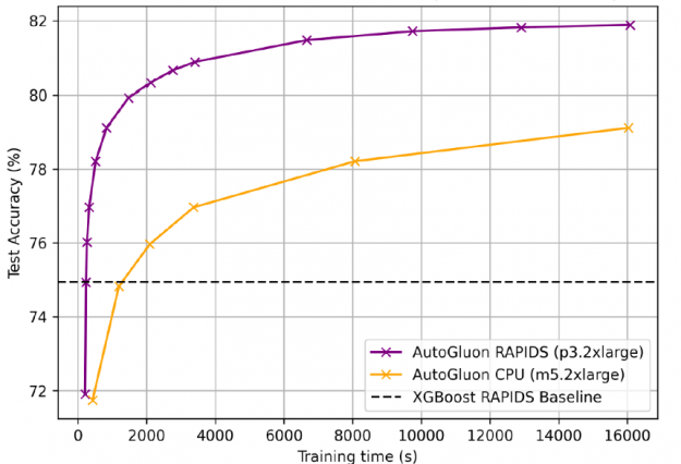 The image shows AutoGluon + RAPIDS accelerated training by 25x compared to AutoGluon on CPUs, with 81.92% accuracy.