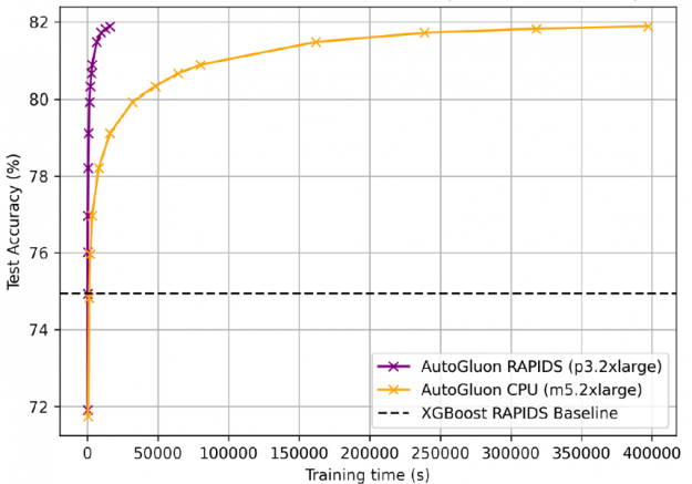 The image shows AutoGluon + RAPIDS on GPUs trained in 4 hours versus 4.5 days for CPUs.