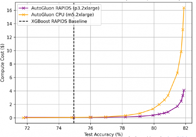 The image shows AutoGluon + RAPIDS on GPUs also cost less, ¼ as much as CPUs to train to the same accuracy.