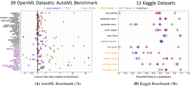 The image shows AutoGluon outperformed other AutoML frameworks and many top Kaggle data scientists.