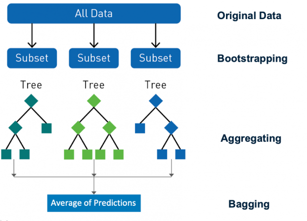 Multiple decision trees training on subsets of the data are shown.