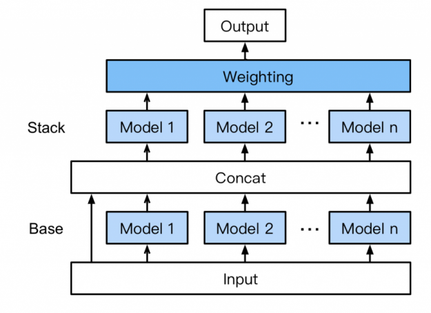 The image shows AutoGluon's multi-layer stack ensembling.