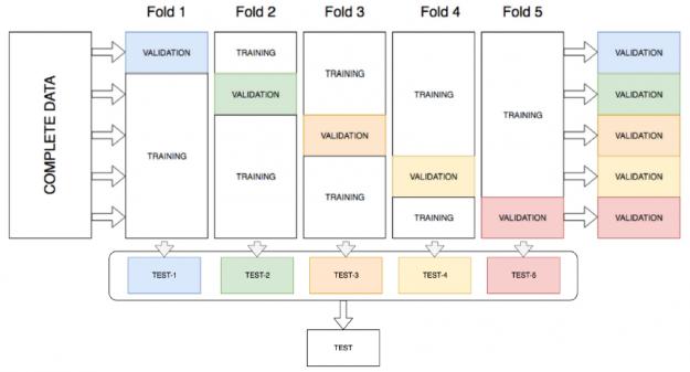 The image shows k-fold Ensemble Bagging.