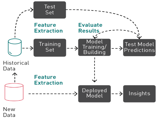 The diagram shows machine learning consisting of feature extraction, training, and evaluating before a model can be deployed to make predictions.